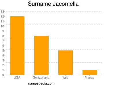 Surname Jacomella