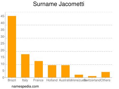 Surname Jacometti