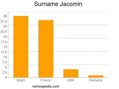 Surname Jacomin
