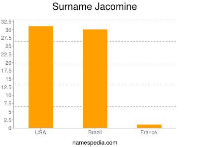 Surname Jacomine
