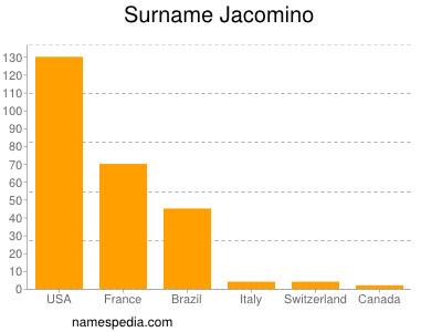 Surname Jacomino