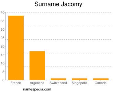 Surname Jacomy