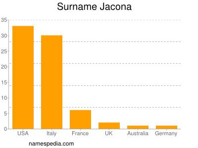 Surname Jacona