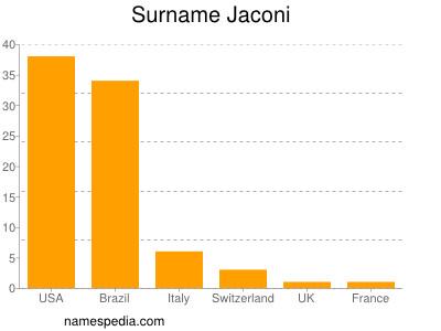 Surname Jaconi