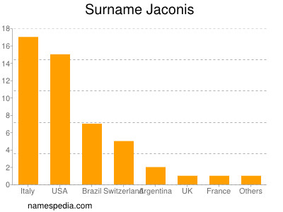 Surname Jaconis