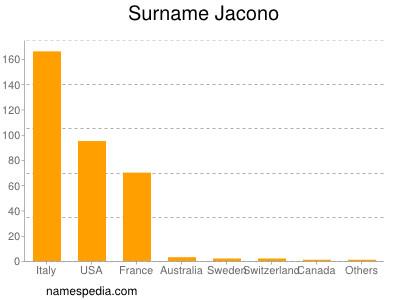 Surname Jacono