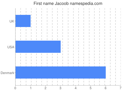Given name Jacoob