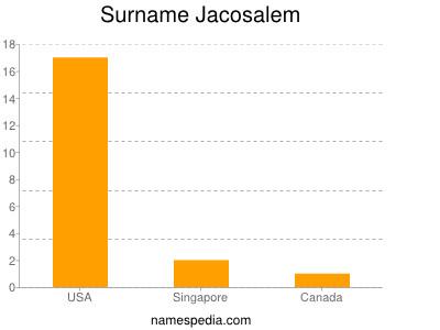 Surname Jacosalem
