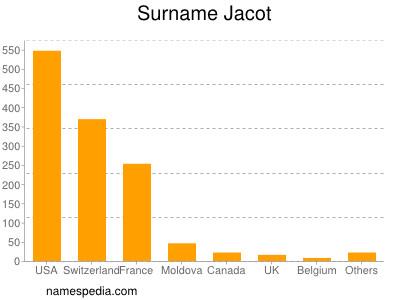 Surname Jacot