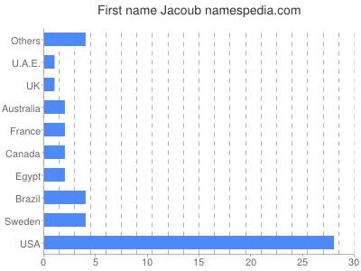 Given name Jacoub