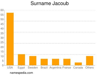 Surname Jacoub