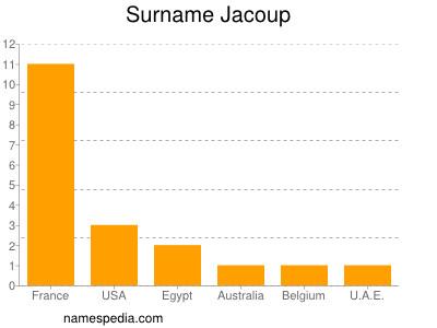 Surname Jacoup