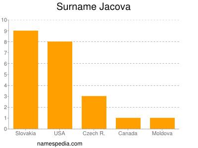 Surname Jacova