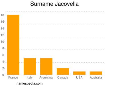 Surname Jacovella