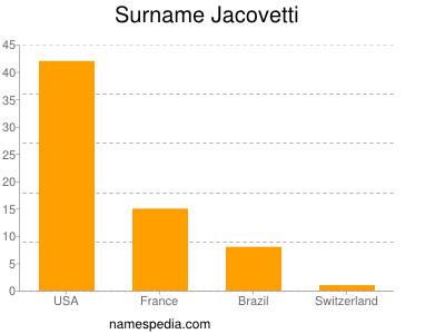 Surname Jacovetti