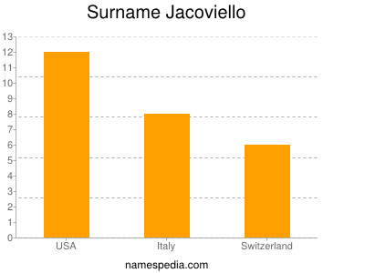 Surname Jacoviello