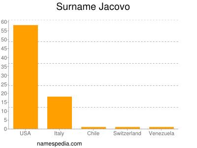 Surname Jacovo