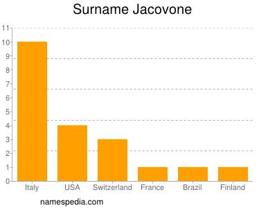 Surname Jacovone