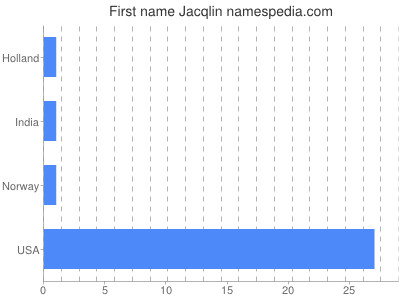 Given name Jacqlin