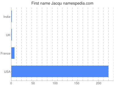 Given name Jacqu