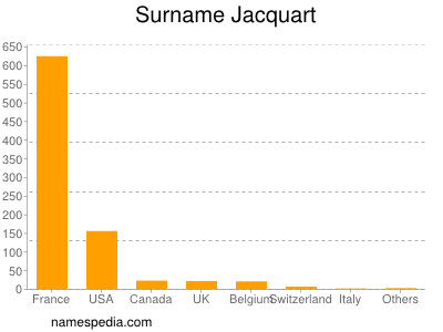 Surname Jacquart