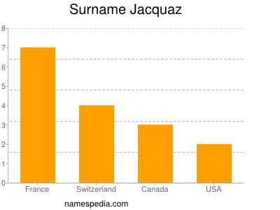 Surname Jacquaz