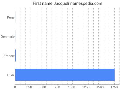 Given name Jacqueli