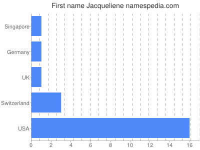 Given name Jacqueliene