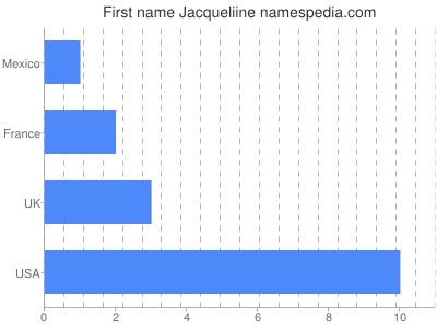 Given name Jacqueliine