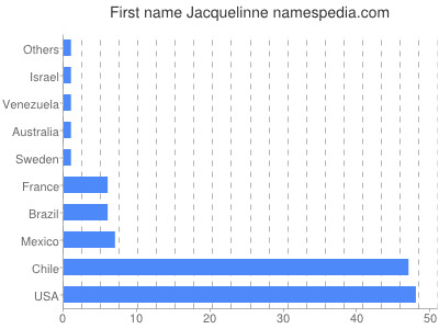 Given name Jacquelinne