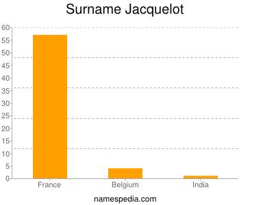 Surname Jacquelot