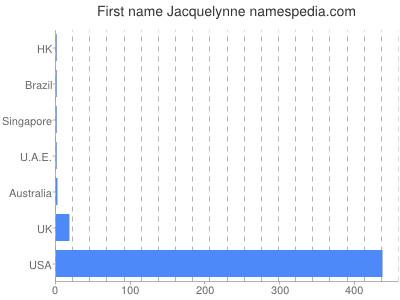 Given name Jacquelynne