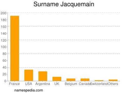 Surname Jacquemain