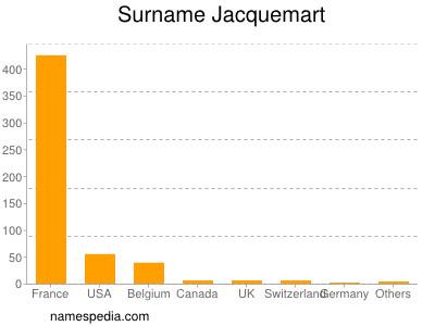 Surname Jacquemart