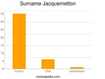 Surname Jacquemetton