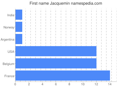 Given name Jacquemin