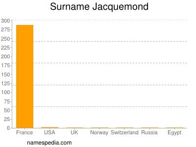 Surname Jacquemond