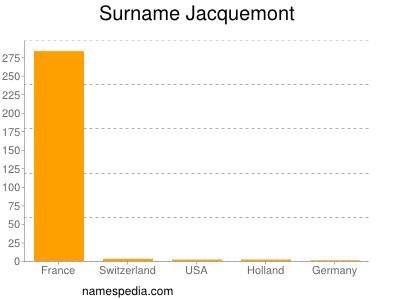 Surname Jacquemont