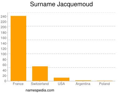 Surname Jacquemoud