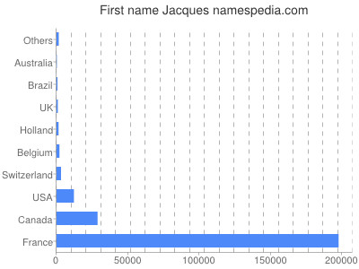 Given name Jacques