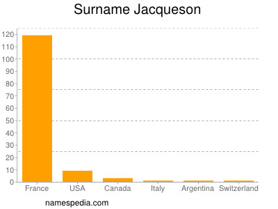 Surname Jacqueson