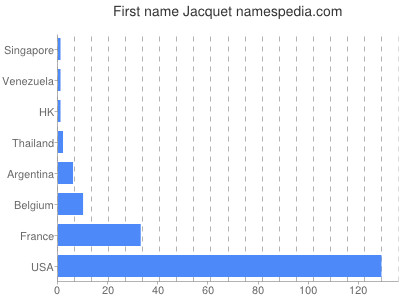 Given name Jacquet