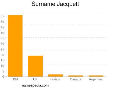 Surname Jacquett