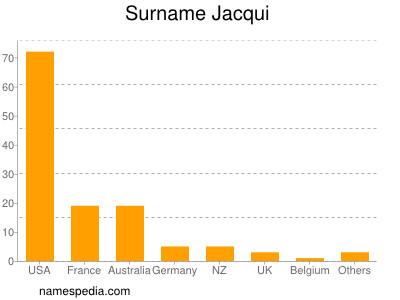 Surname Jacqui