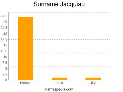 Surname Jacquiau