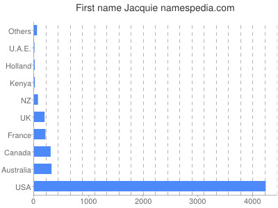 Given name Jacquie