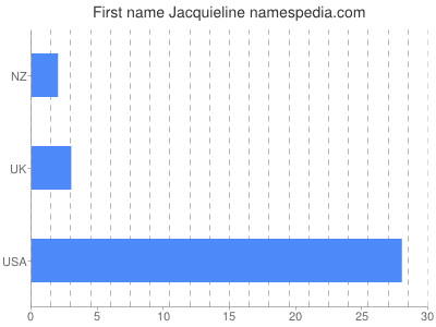 Given name Jacquieline
