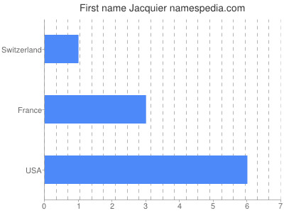 Given name Jacquier