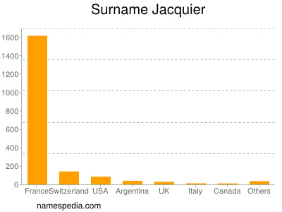 Surname Jacquier