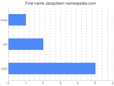 Given name Jacquileen